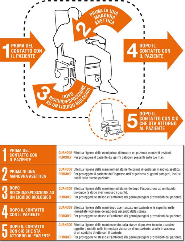 5 momenti lavaggio mani